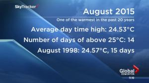 August 2015 Edmonton weather facts