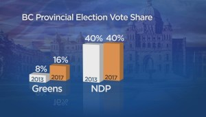 Decision B.C. 2017: The Greens break through