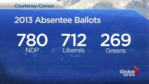 Decision B.C. 2017:  The closest riding