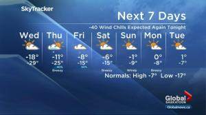 Saskatoon weather outlook: extreme -40 wind chills on the way again