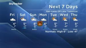 Saskatoon weather outlook – October 27