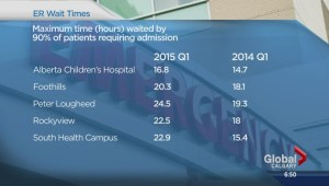 Not one Alberta hospital meeting emergency care benchmark targets says NDP