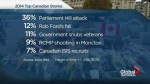 Year in Review: Top Canadian news stories of 2014