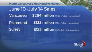 Tracking the huge amounts of cash in housing on the Westcoast