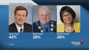 John Tory clear front-runner among decided voters: Poll