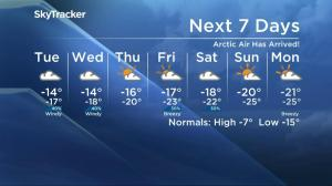 Big cool down begins, polar vortex in Saskatoon's weather outlook