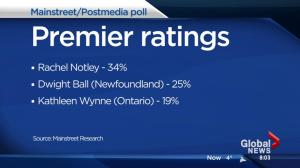 Poll shows low approval rating in Alberta for Premier Rachel Notley