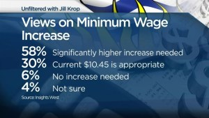 Majority of BC residents support minimum wage increase