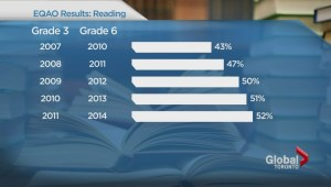 EQAO scores for elementary grades released