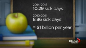 Teachers using more sick days