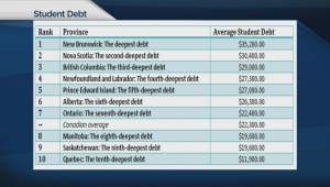 Best and worst provinces for student debt