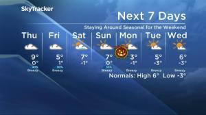 Saskatoon weather outlook – October 26