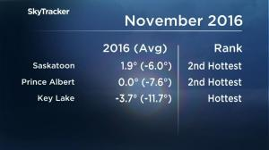 2nd hottest November in Saskatoon history, December deep freeze coming