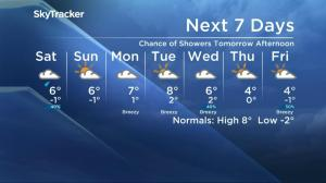Saskatoon weather outlook – October 21