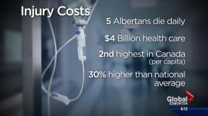Injury prevention not a priority for Alberta government: organization