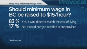 POLL: Should minimum wage be raised in B.C. to $15?
