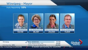 Winnipeg Votes: Global News projects Brian Bowman will be next mayor of Winnipeg