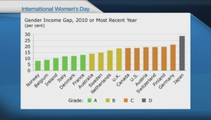 Wage gap continues to separate men from women