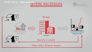 Bank of Canada video warns of dangers to Canada's financial system