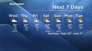 Saskatoon weather outlook – August 23