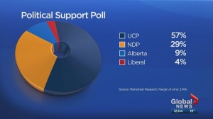 Poll suggests UCP would win majority if Alberta held election today