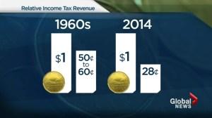 CORRECTION: Canada's corporate taxes