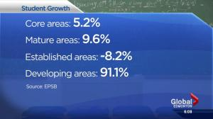 EPSB bracing for student growth by 2029