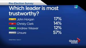 First poll of 2017 B.C. election campaign released