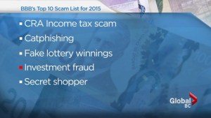 Better Business Bureau releases list of top 10 scams