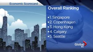 New study looks at Vancouver's ranking on global economic score card