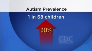 Autism on the rise in US children