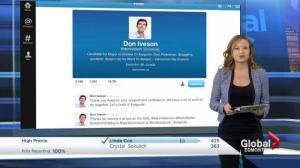 Decision Edmonton: Social media reaction to Iveson's victory