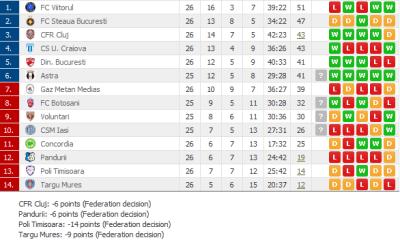 Liga 1: Dinamo, CSU Craiova si CFR Cluj s-au calificat in play-off (Lista echipelor care se vor ...
