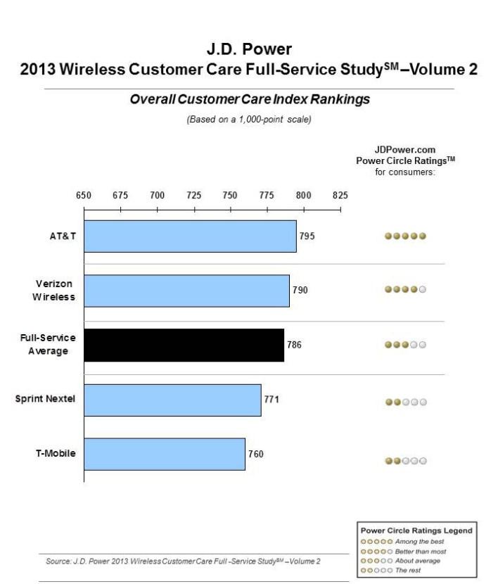 ATT tops Verizon in customer satisfaction, Santa and Tooth Fairy