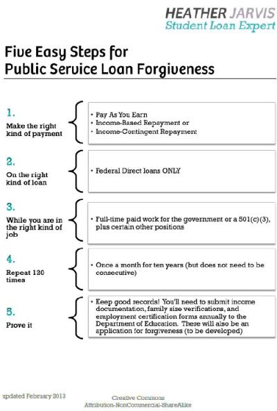 5 Easy Steps to Public Service Loan Forgiveness