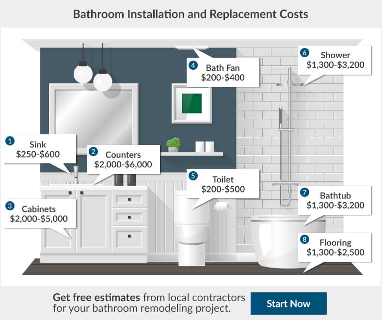 2018 Bathroom Renovation Cost Bathroom Remodeling Cost - cost remodeling bathroom