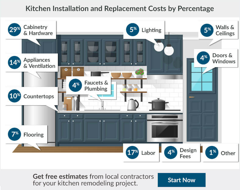 2018 Kitchen Remodel Cost Estimator Average Kitchen Remodeling Prices