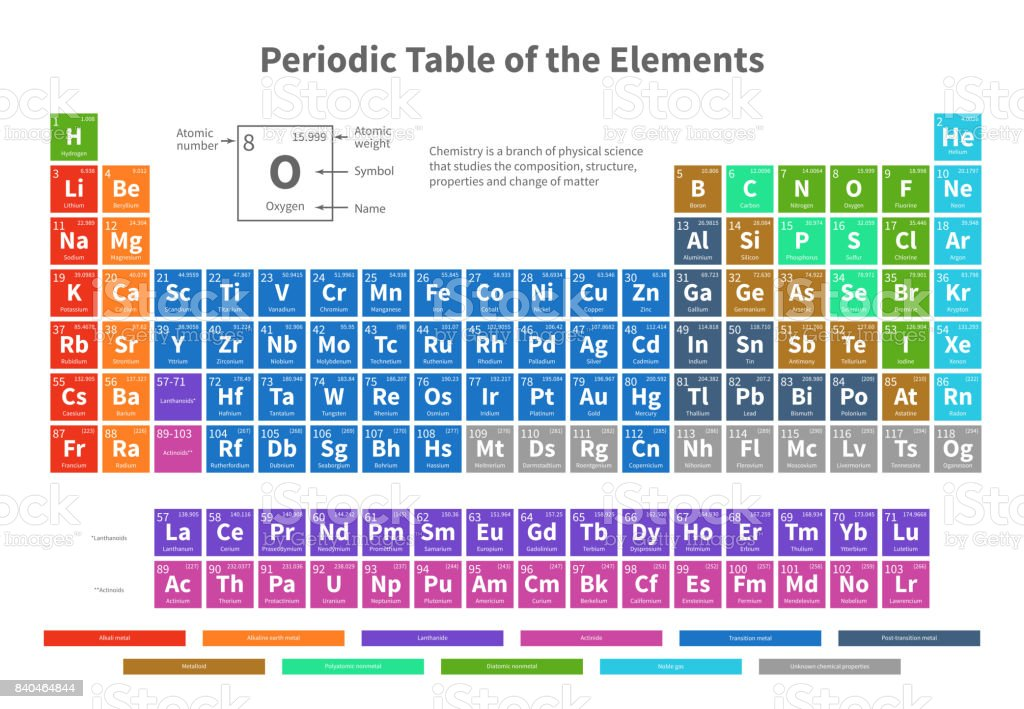 Tavola Periodica Degli Elementi K Free Chemical Element Images, Pictures, And Royalty-free