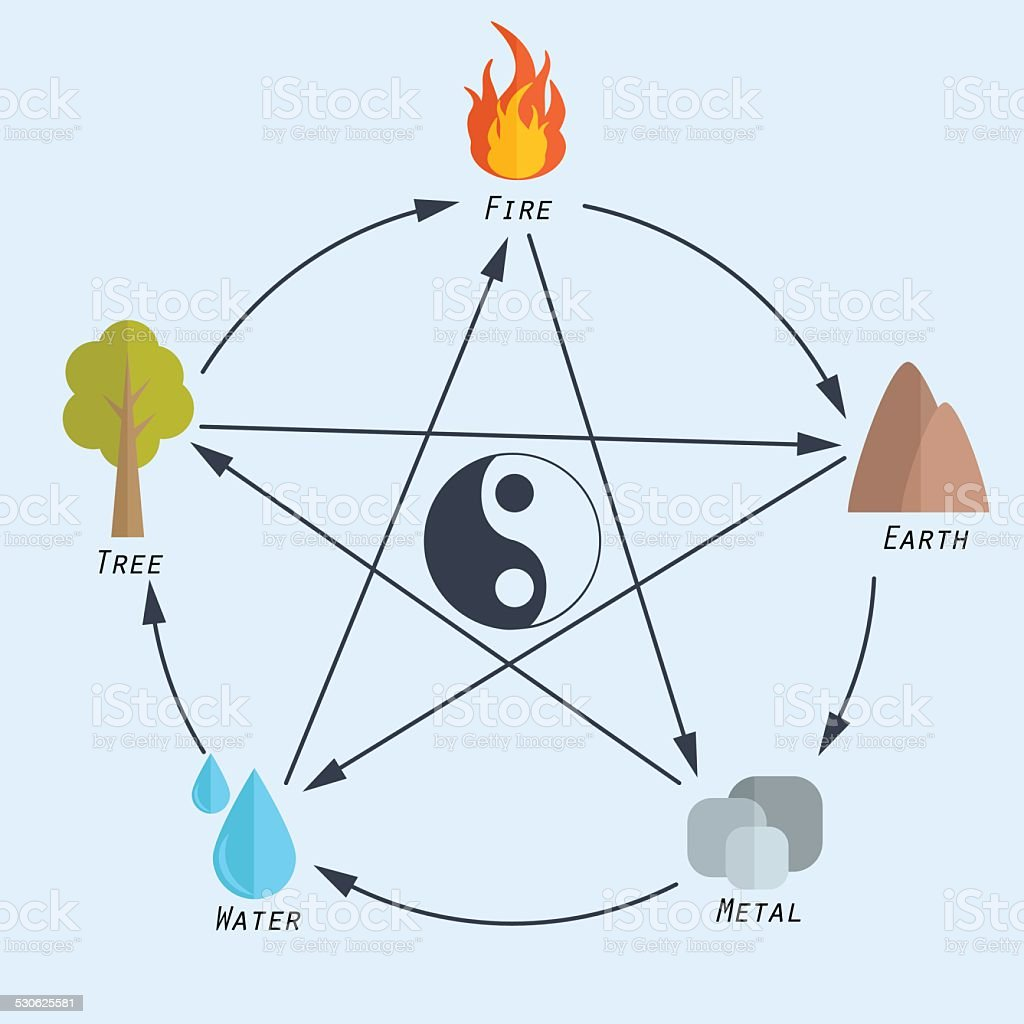 Five Elements Of Feng Shui In Flat Design Stock Illustration Download Image Now Istock