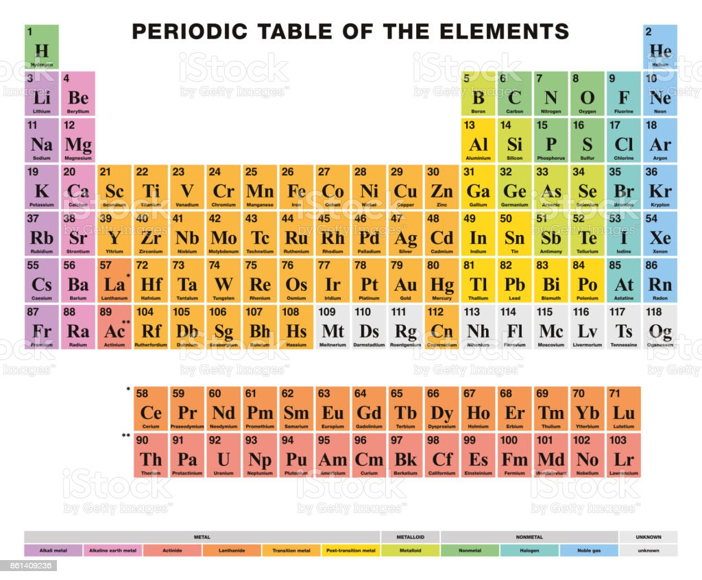 Tavola Periodica Libro Periodic Table Of The Elements English Labeling Colored