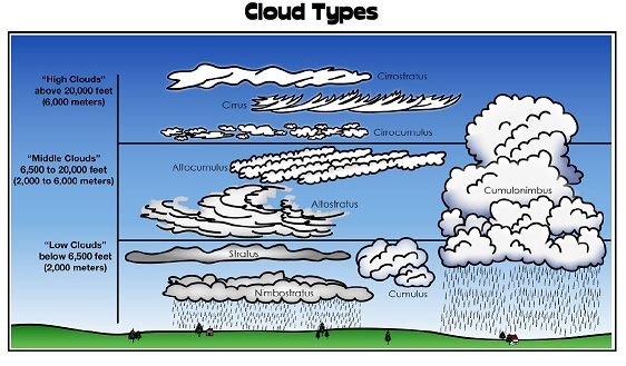 different types of clouds pdf