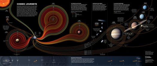All our explorations of our solar system in one visualization/projection.