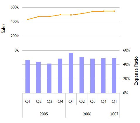 Doubling up your Excel charts \u2014 Juice Analytics - Build Data