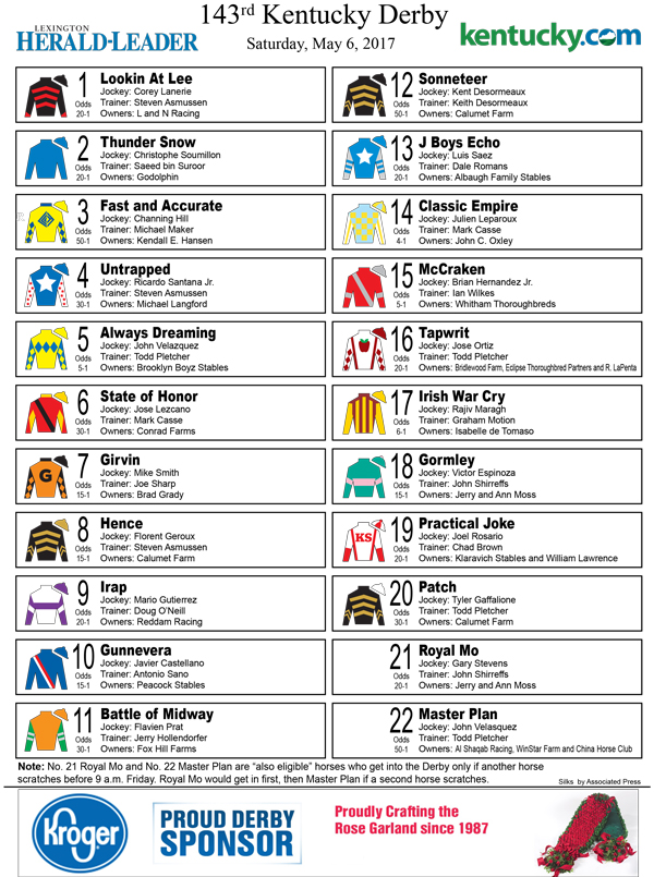 Printable post positions, silks, odds for 2017 Kentucky Derby