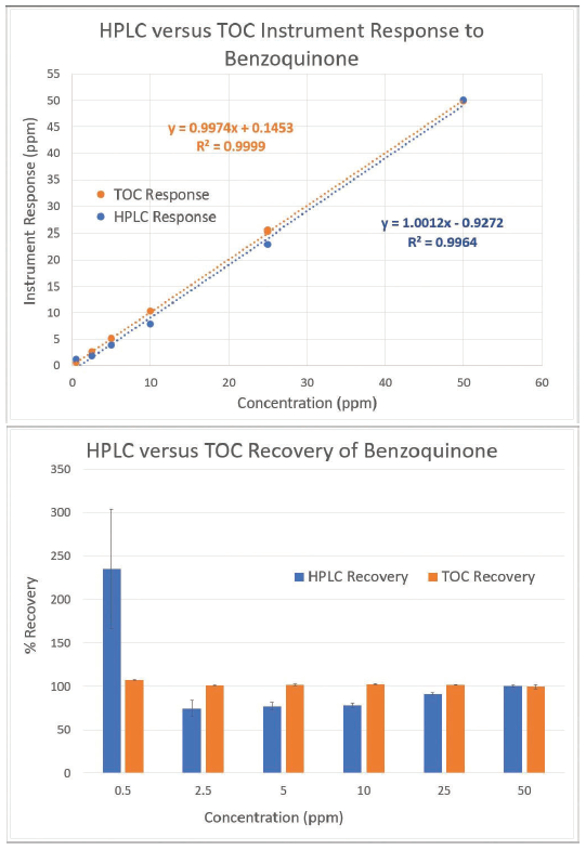Best Practices When Changing From HPLC to TOC Analysis for Cleaning