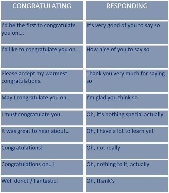 Simple Sentences used in Congratulations - learn English