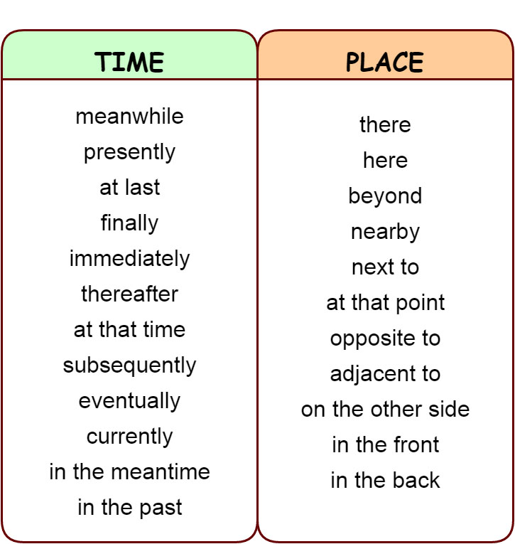 Linking words and phrases Addition, Contrast, Comparison, Summary