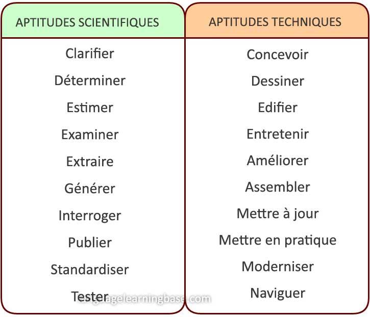 les verbes d'action cv francais