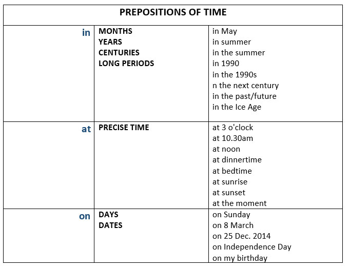In At And On Prepositions Of Time And Place Learn