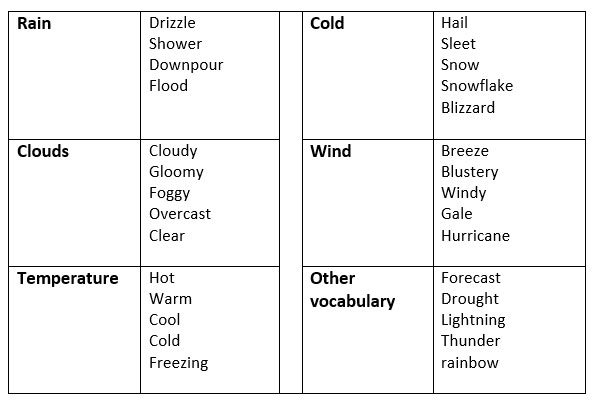 Talking about the weather in English - learn English,communication